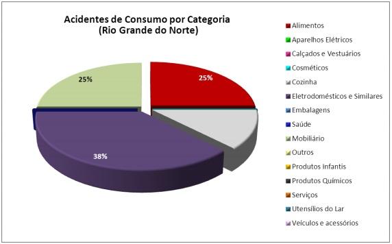 Acidentes de Consumo no Segundo Trimestro no RN_Fonte Inmetro